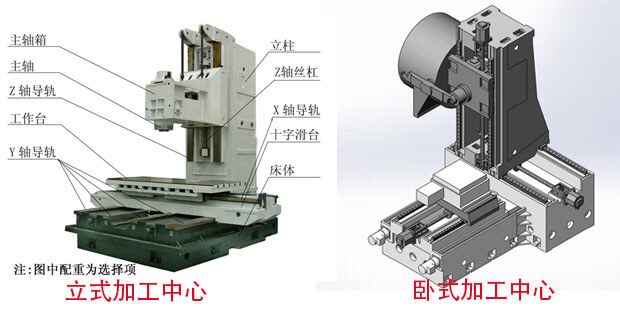 What is the difference between a vertical machining center and a horizontal machining center?