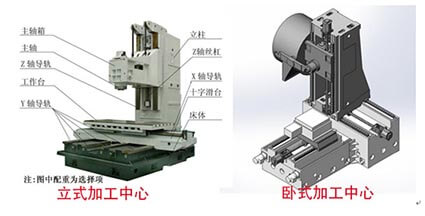 What are the types of milling machine