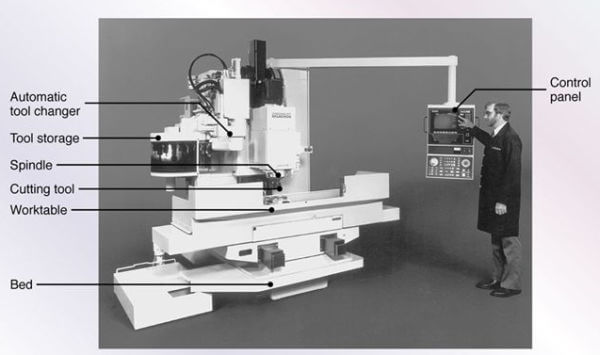 CNC Machining Center Components