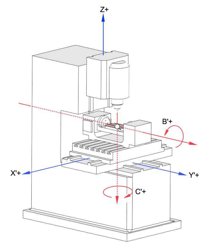 4 Axis VMC machine working principle