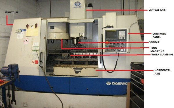 CNC milling machine principle