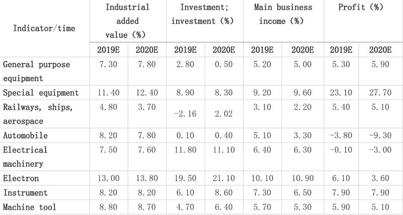 Development Forecast of Machine tool Industry