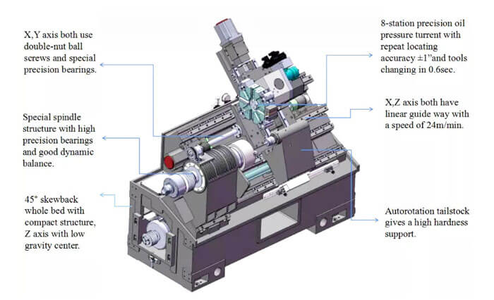 Slant bed CNC lathe diagram