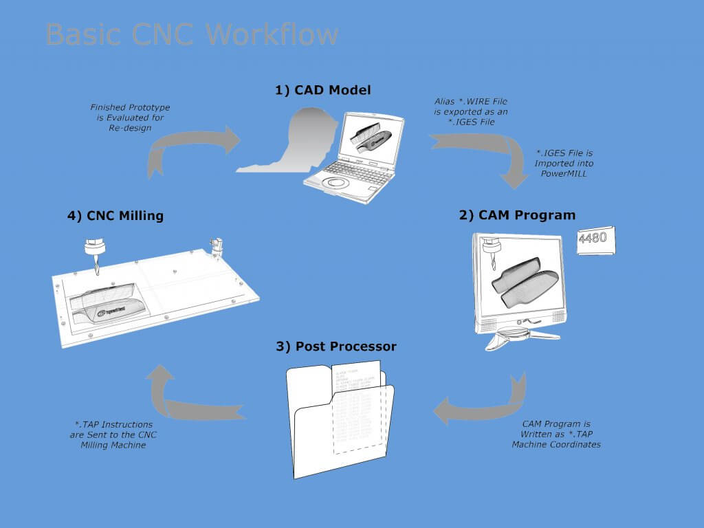 CNC Machine Workflow Guide